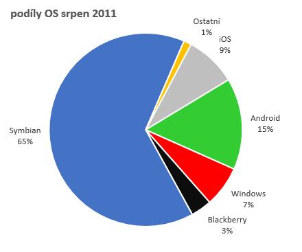 Podíly OS chytrých telefonů v srpnu 2011