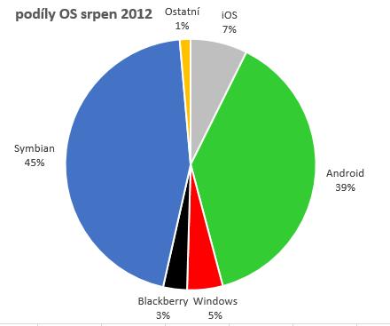 Podíly OS chytrých telefonů v srpnu 2012