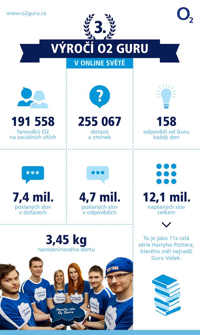 infografika-O2-Guru-06-HIRES_01