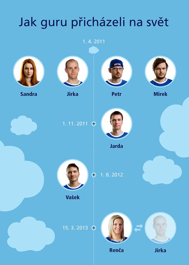 infografika-O2-Guru-06-HIRES_06