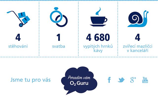 infografika-O2-Guru-06-HIRES_07