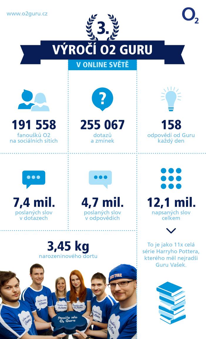 infografika-O2-Guru-07-01b