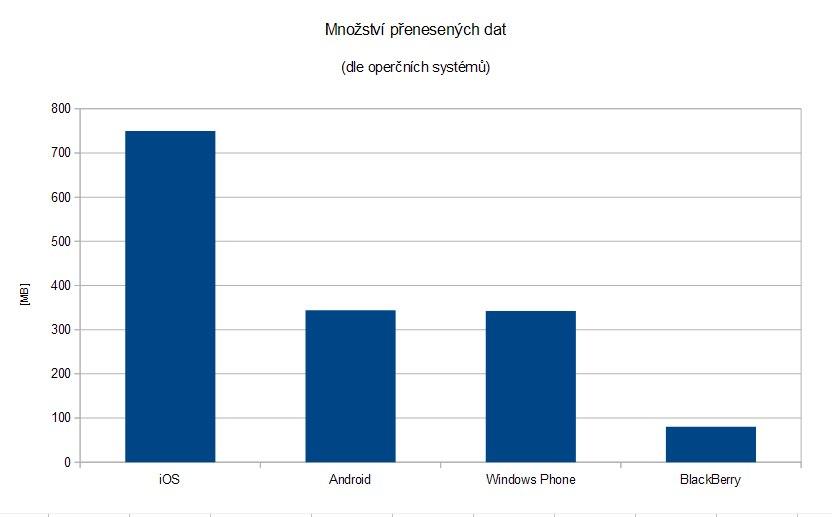 Graf_data_OS