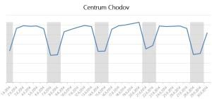 140721-Big_Data-nakupni_centra-Chodov