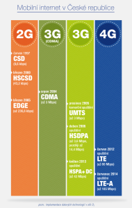 141003-O2-infografika-mobilni_internet