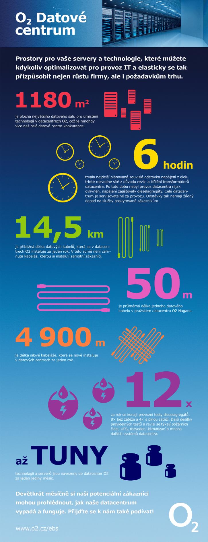 o2_data_centrum_infografika